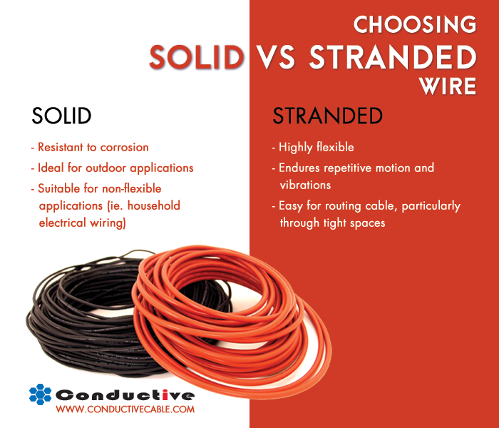 Solid or Stranded Difference
